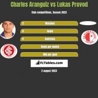 Charles Aranguiz vs Lukas Provod h2h player stats