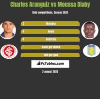 Charles Aranguiz vs Moussa Diaby h2h player stats