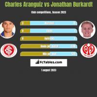 Charles Aranguiz vs Jonathan Burkardt h2h player stats