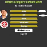 Charles Aranguiz vs Batista Meier h2h player stats