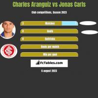 Charles Aranguiz vs Jonas Carls h2h player stats
