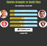 Charles Aranguiz vs David Zima h2h player stats