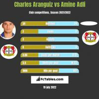 Charles Aranguiz vs Amine Adli h2h player stats