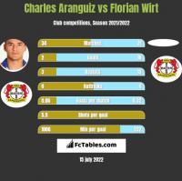 Charles Aranguiz vs Florian Wirt h2h player stats