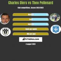 Charles Diers vs Theo Pellenard h2h player stats