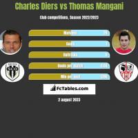Charles Diers vs Thomas Mangani h2h player stats