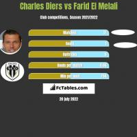Charles Diers vs Farid El Melali h2h player stats