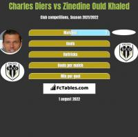 Charles Diers vs Zinedine Ould Khaled h2h player stats