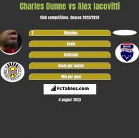 Charles Dunne vs Alex Iacovitti h2h player stats