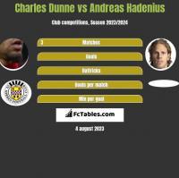 Charles Dunne vs Andreas Hadenius h2h player stats
