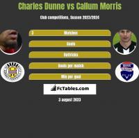 Charles Dunne vs Callum Morris h2h player stats