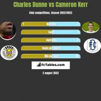 Charles Dunne vs Cameron Kerr h2h player stats