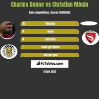 Charles Dunne vs Christian Mbulu h2h player stats