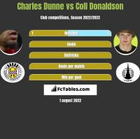 Charles Dunne vs Coll Donaldson h2h player stats