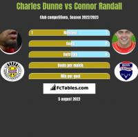 Charles Dunne vs Connor Randall h2h player stats