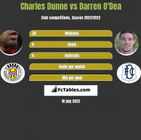 Charles Dunne vs Darren O'Dea h2h player stats