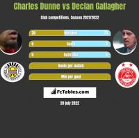 Charles Dunne vs Declan Gallagher h2h player stats