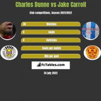 Charles Dunne vs Jake Carroll h2h player stats