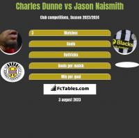 Charles Dunne vs Jason Naismith h2h player stats