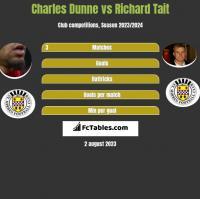 Charles Dunne vs Richard Tait h2h player stats