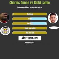 Charles Dunne vs Ricki Lamie h2h player stats