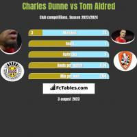 Charles Dunne vs Tom Aldred h2h player stats