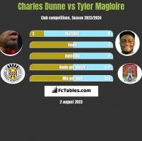 Charles Dunne vs Tyler Magloire h2h player stats