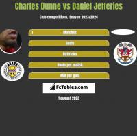 Charles Dunne vs Daniel Jefferies h2h player stats