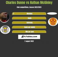 Charles Dunne vs Nathan McGinley h2h player stats