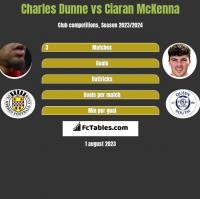 Charles Dunne vs Ciaran McKenna h2h player stats