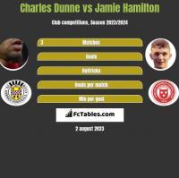 Charles Dunne vs Jamie Hamilton h2h player stats