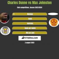 Charles Dunne vs Max Johnston h2h player stats