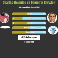 Charles Eloundou vs Demetris Christofi h2h player stats