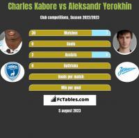 Charles Kabore vs Aleksandr Yerokhin h2h player stats
