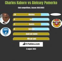Charles Kabore vs Aleksey Pomerko h2h player stats