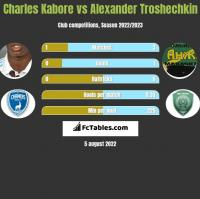 Charles Kabore vs Alexander Troshechkin h2h player stats