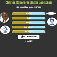 Charles Kabore vs Anton Joensson h2h player stats