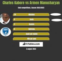 Charles Kabore vs Armen Manucharyan h2h player stats