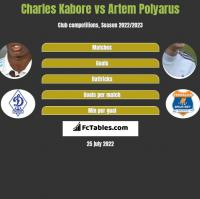 Charles Kabore vs Artem Polyarus h2h player stats