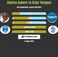 Charles Kabore vs Artur Jusupow h2h player stats