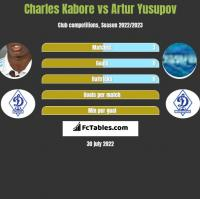 Charles Kabore vs Artur Yusupov h2h player stats
