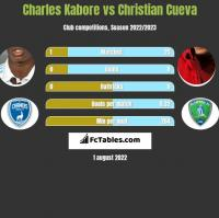 Charles Kabore vs Christian Cueva h2h player stats