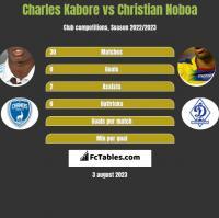 Charles Kabore vs Christian Noboa h2h player stats