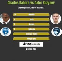 Charles Kabore vs Daler Kuzyaev h2h player stats