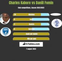 Charles Kabore vs Daniil Fomin h2h player stats