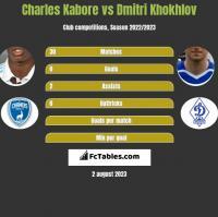 Charles Kabore vs Dmitri Khokhlov h2h player stats