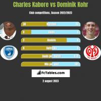 Charles Kabore vs Dominik Kohr h2h player stats