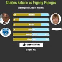 Charles Kabore vs Evgeny Pesegov h2h player stats