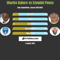 Charles Kabore vs Ezequiel Ponce h2h player stats