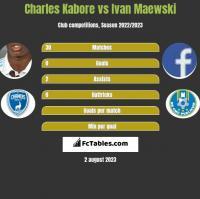 Charles Kabore vs Ivan Maewski h2h player stats